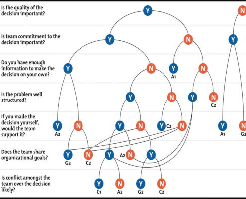 نظریه مدل تجویزی رهبری: (ویکتور وروم و فیلیپ یتون)